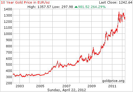 Goudprijs in euro's per troy ounce